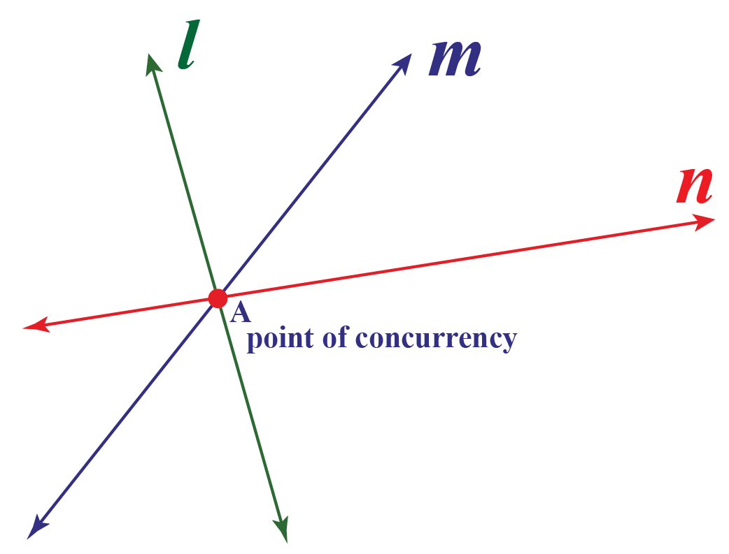 concurrency point