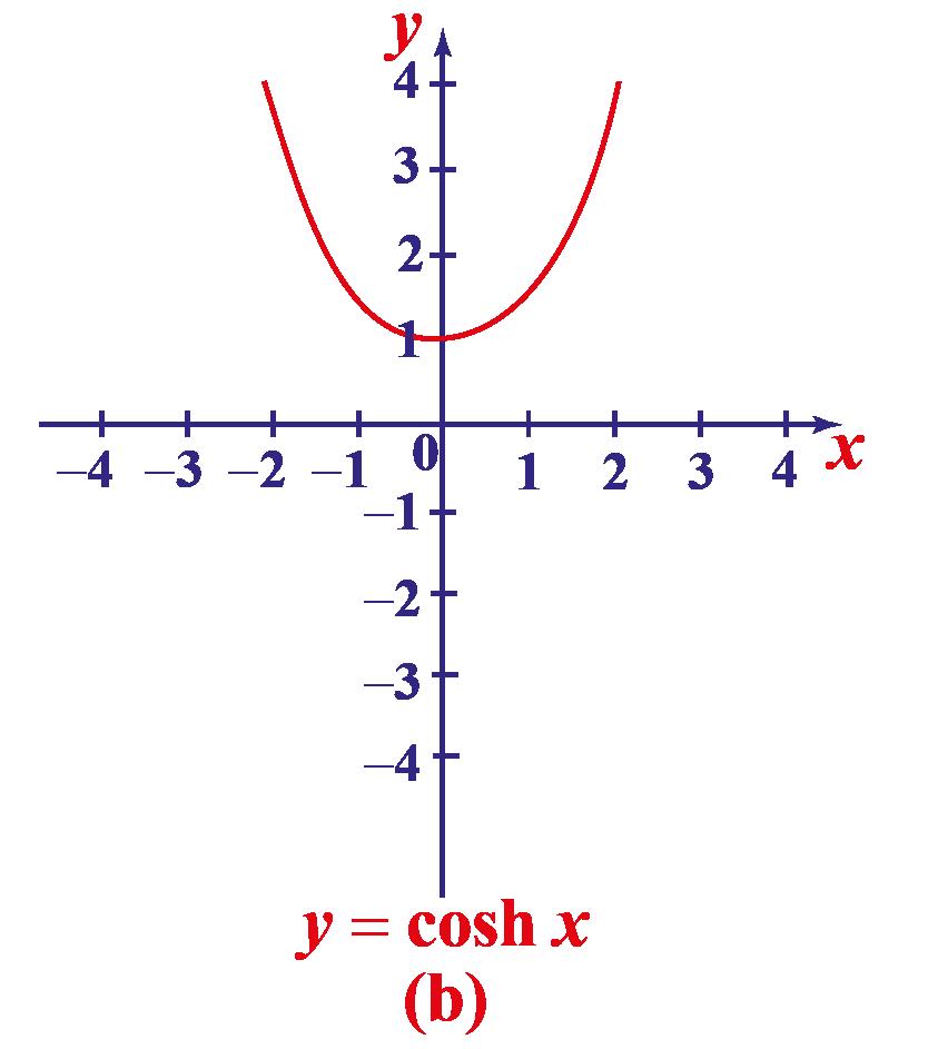 hyperbolic cosine function curve