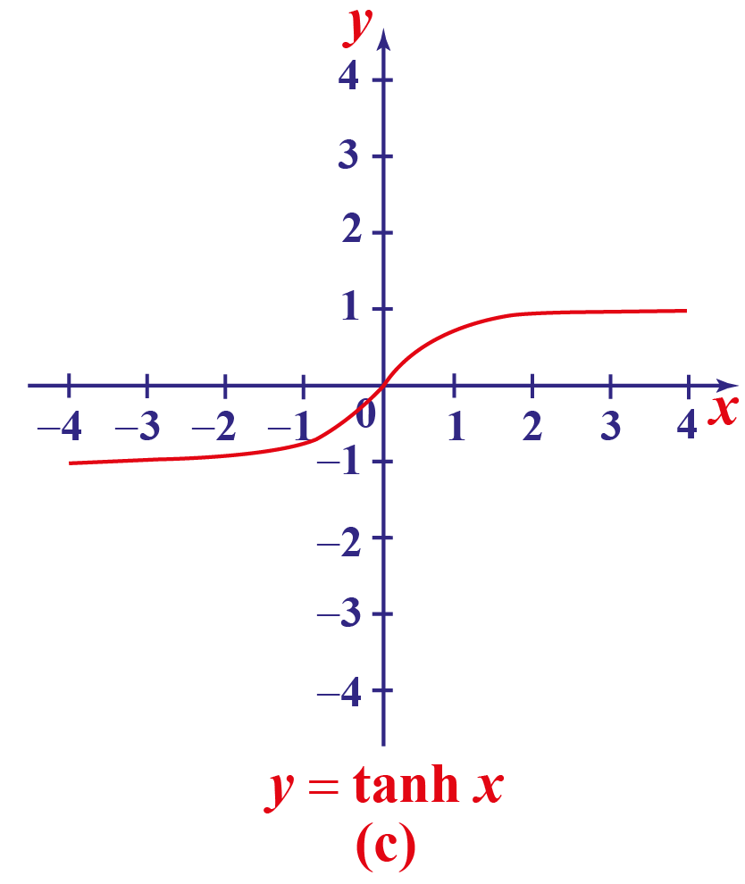 hyperbolic tan function curve