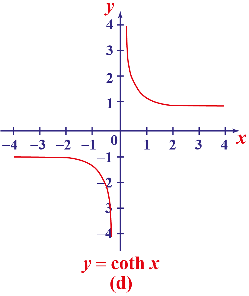 hyperbolic cot function curve