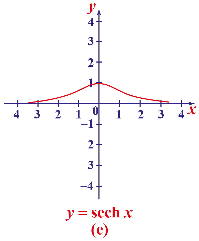 hyperbolic sec function curve