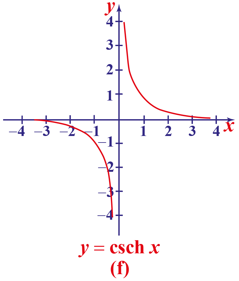 hyperbolic cosec function curve