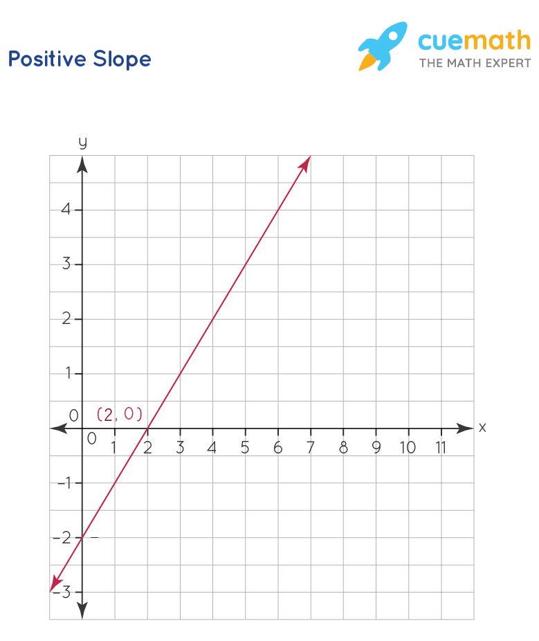 line with slope