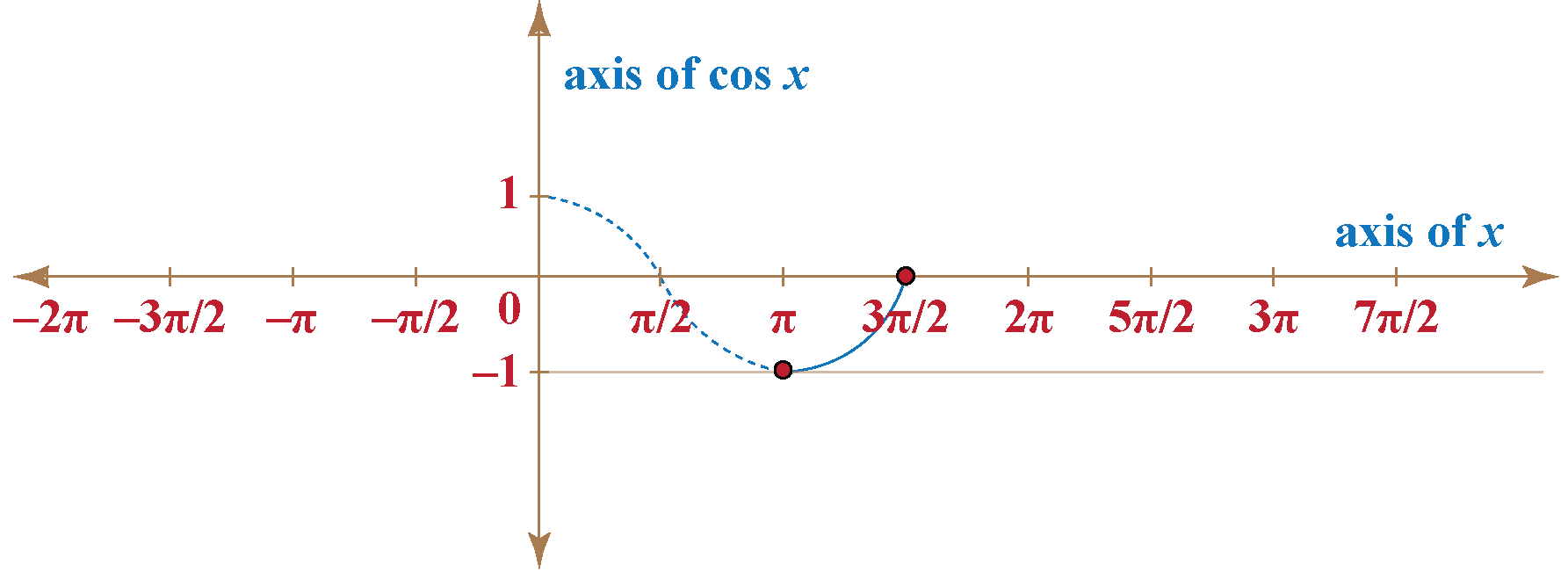 Negative axis of cosine x