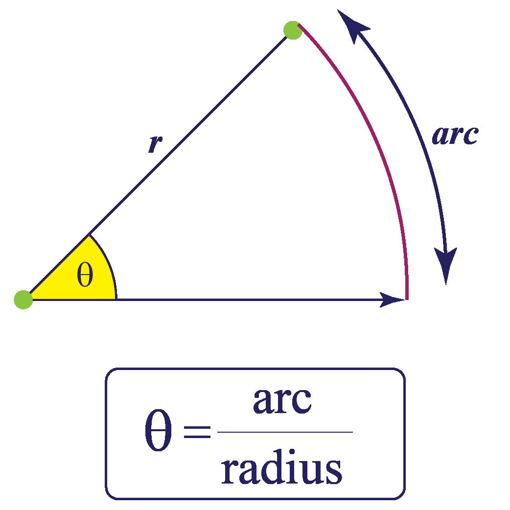 radian arc