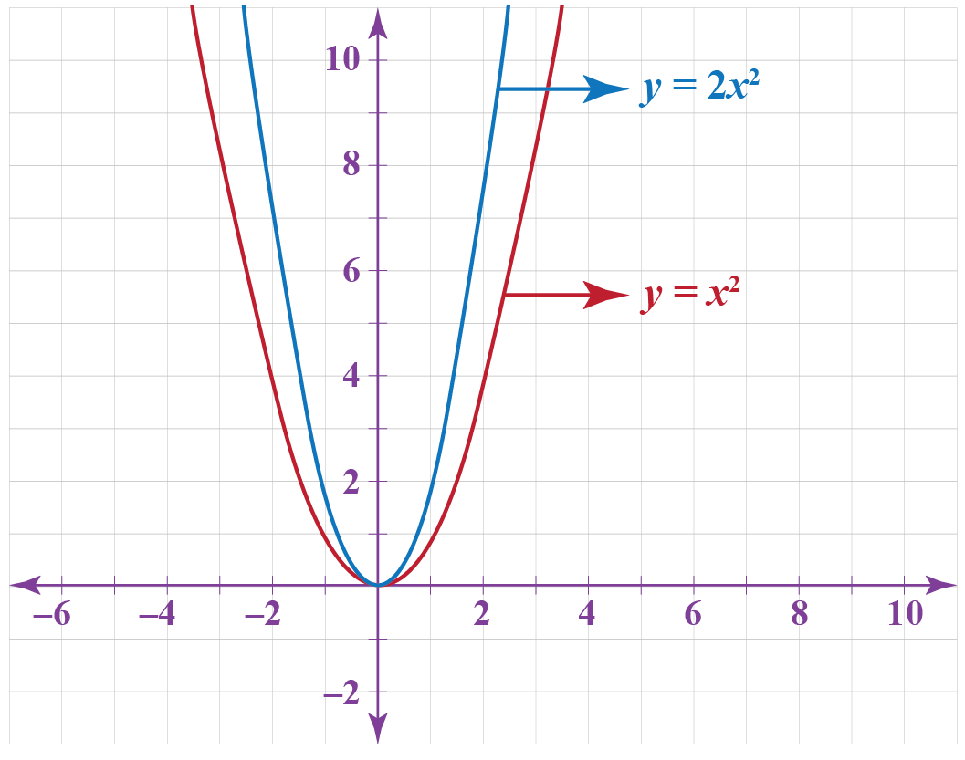 vertical scaling of y = x^2