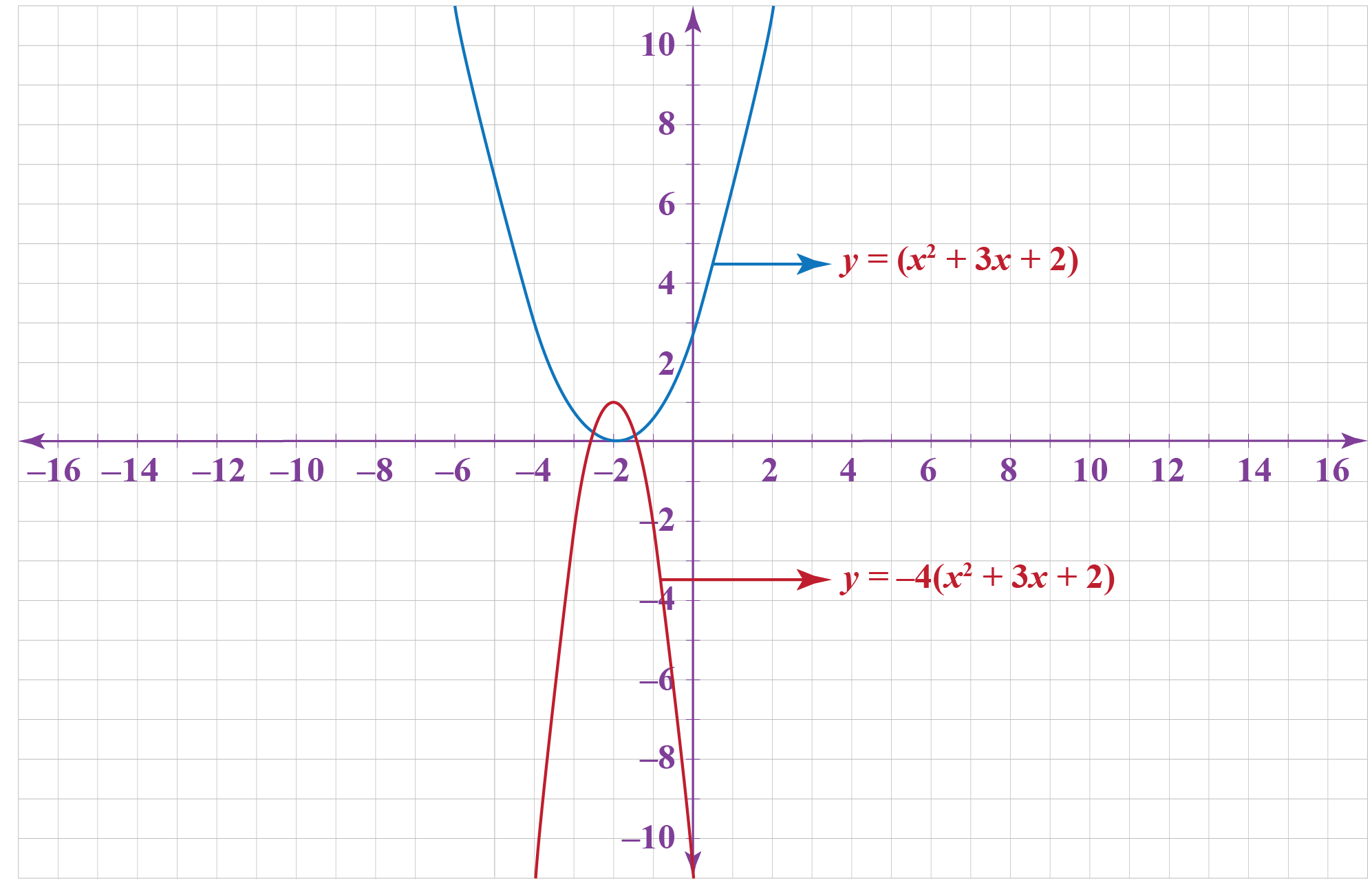 vertical scaling of y =(x^2 +3x+2)