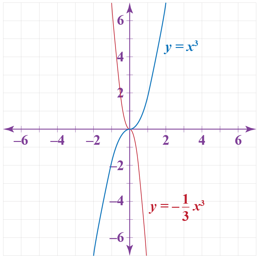 vertically scaling