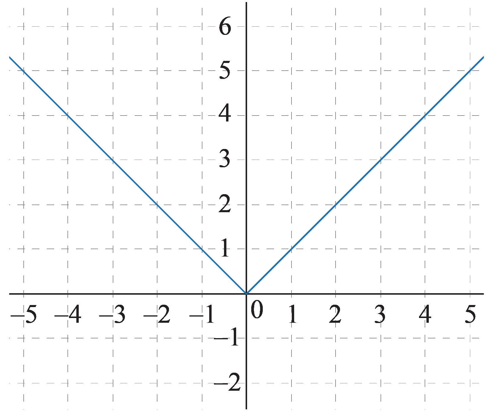 Vertical translation graph 1
