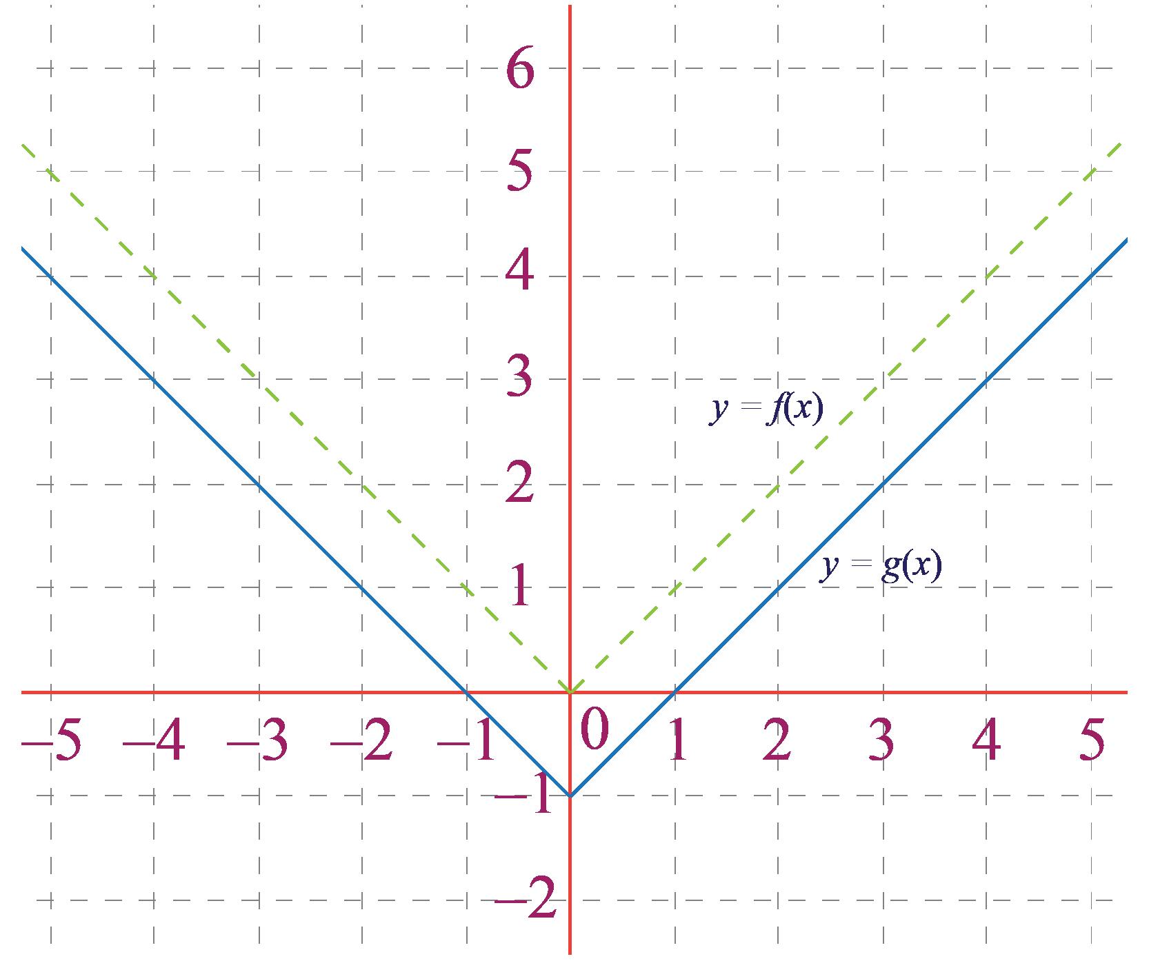 Vertical translation graph 2