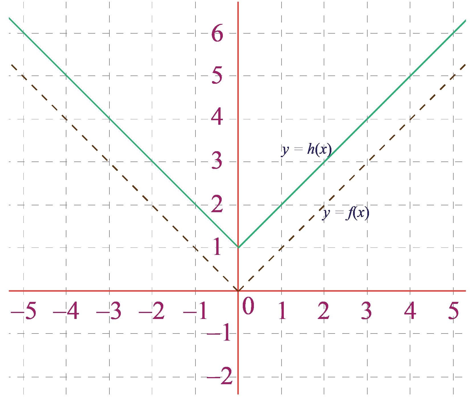 Vertical translation graph 3