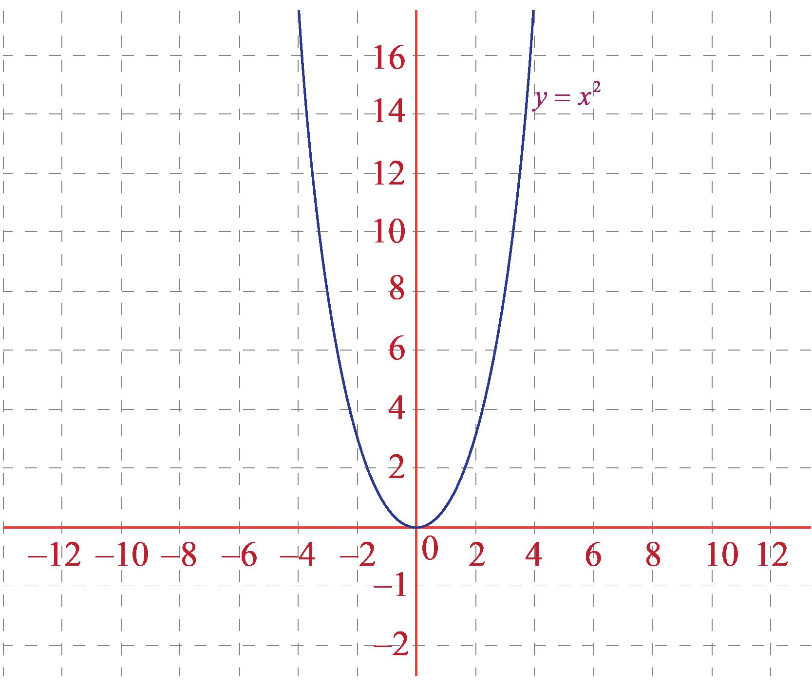 vertical translation of y= X^2