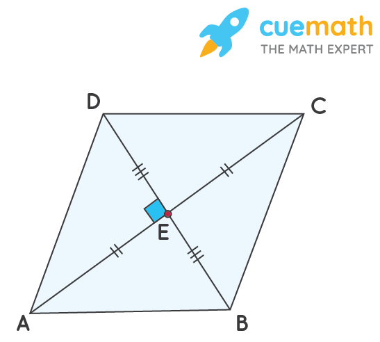 In a quadrilateral ABCD, the diagonals AC and BD bisect each other at right angles.