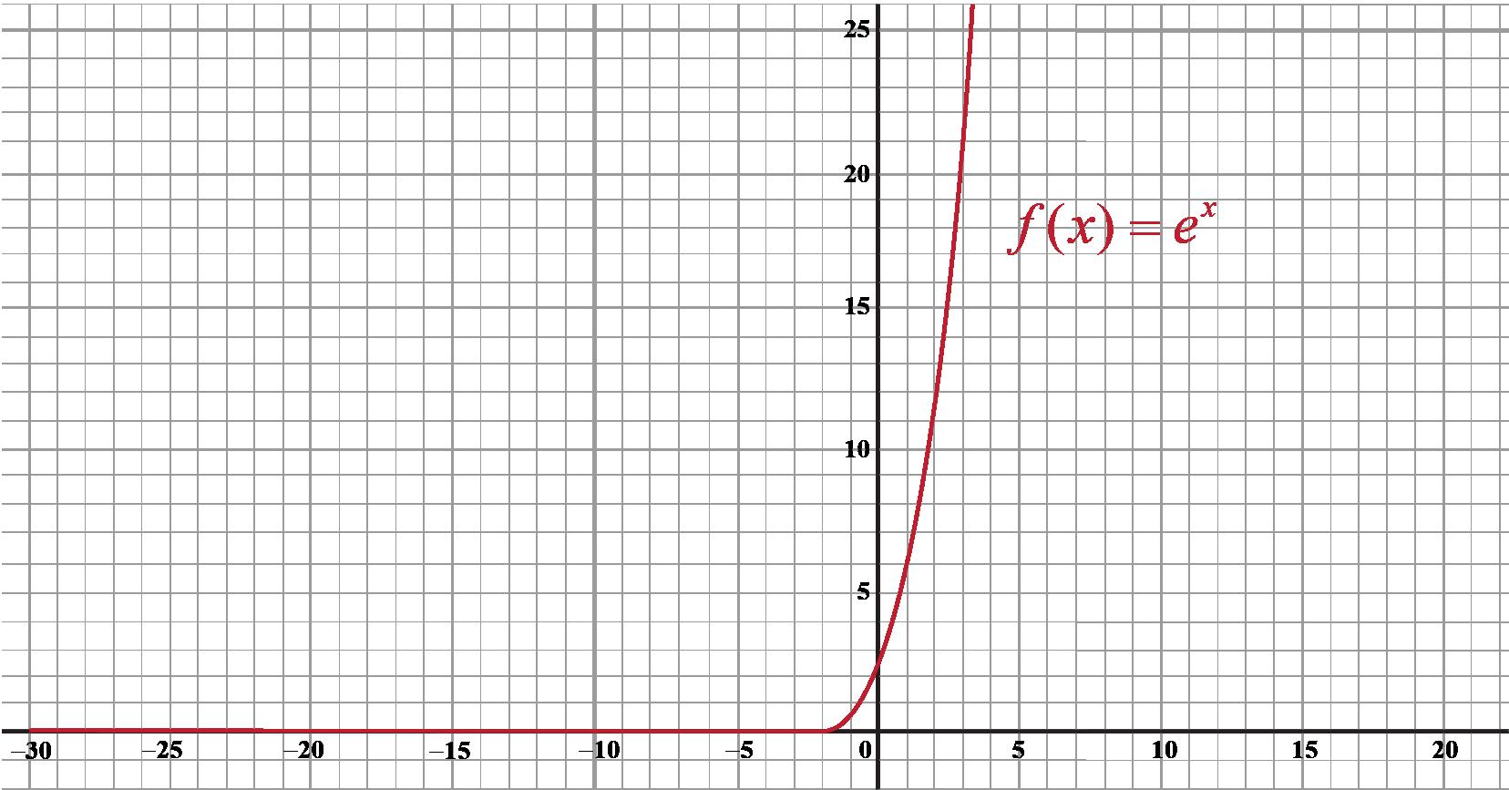 vertical transalation