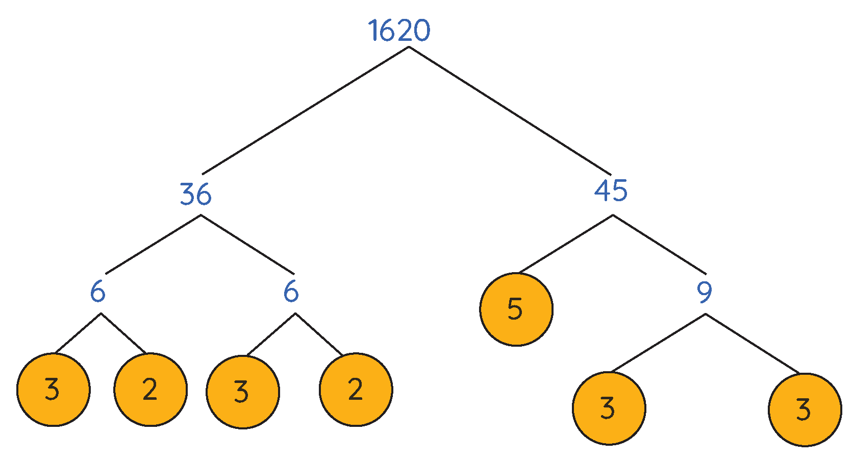 Solved Example: Number of factors of 1620