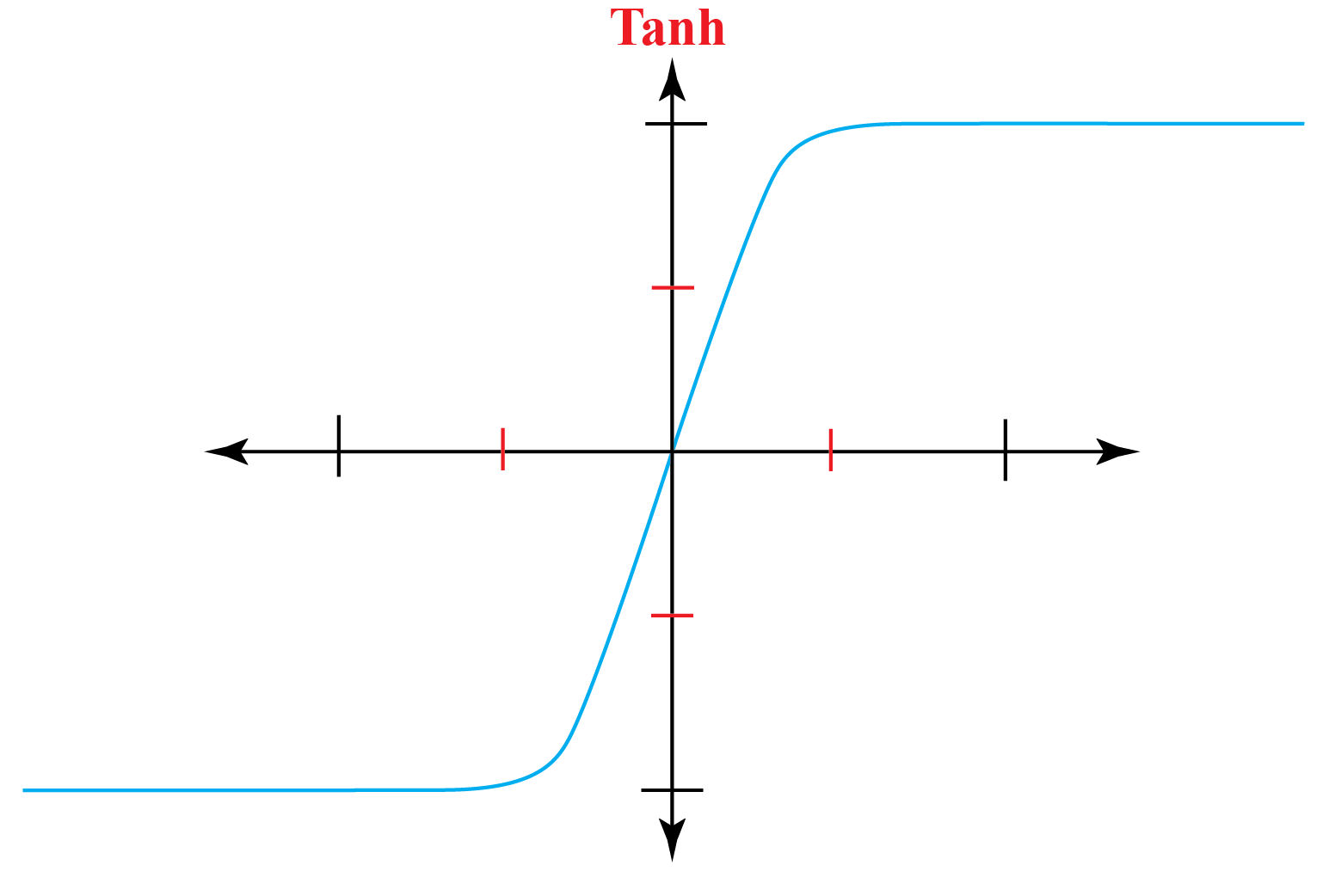 Graph of tanh