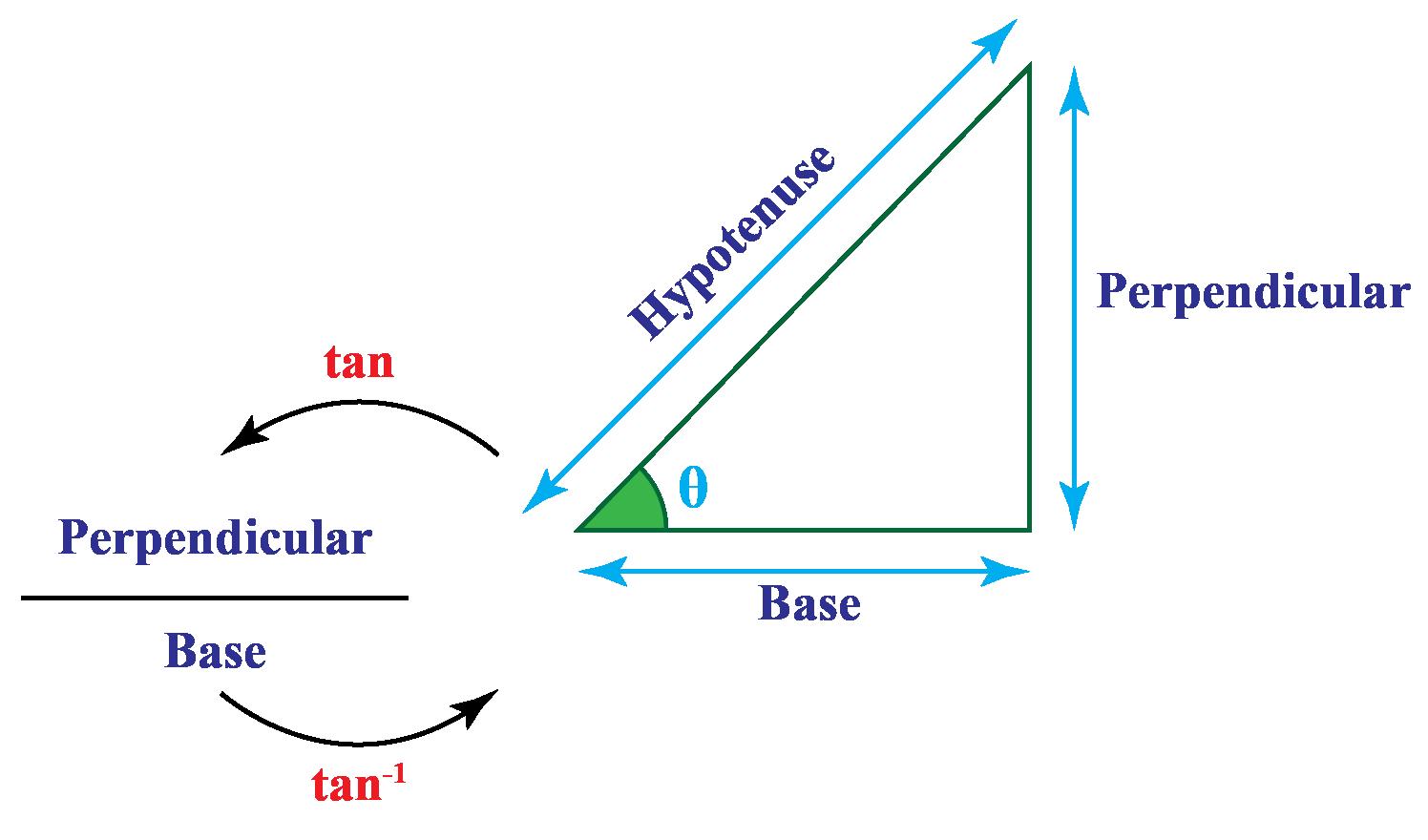 Tan and arctan relation