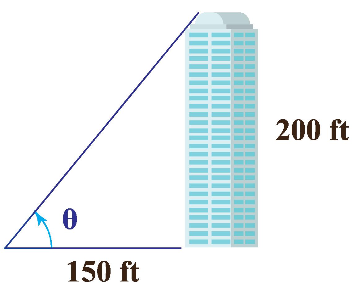 Representation of the angle