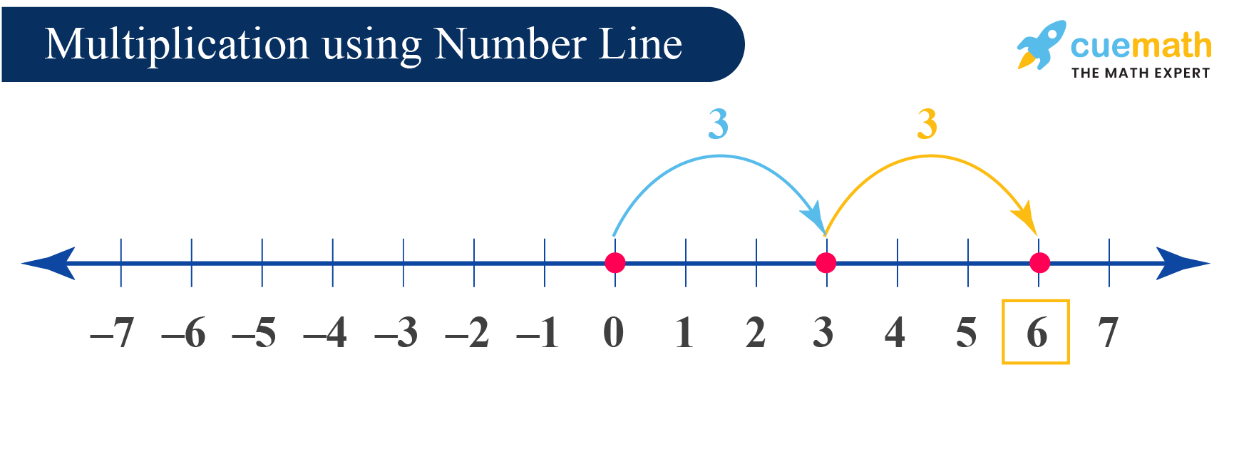 Multiplication of Integers: Multiplying integers using the number line