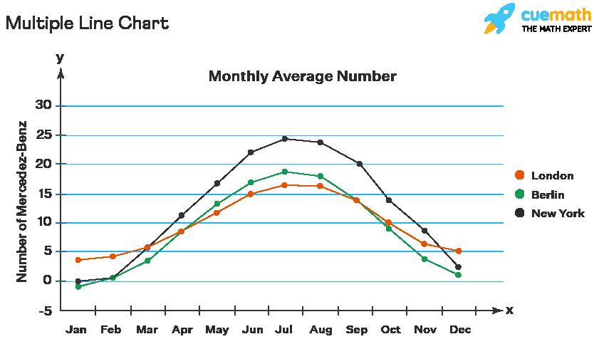 Multiple Line Chart