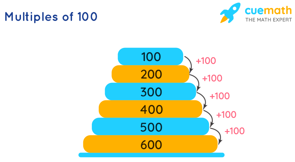 Multiples of 100