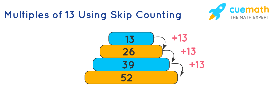 Multiples of 13 using skip counting