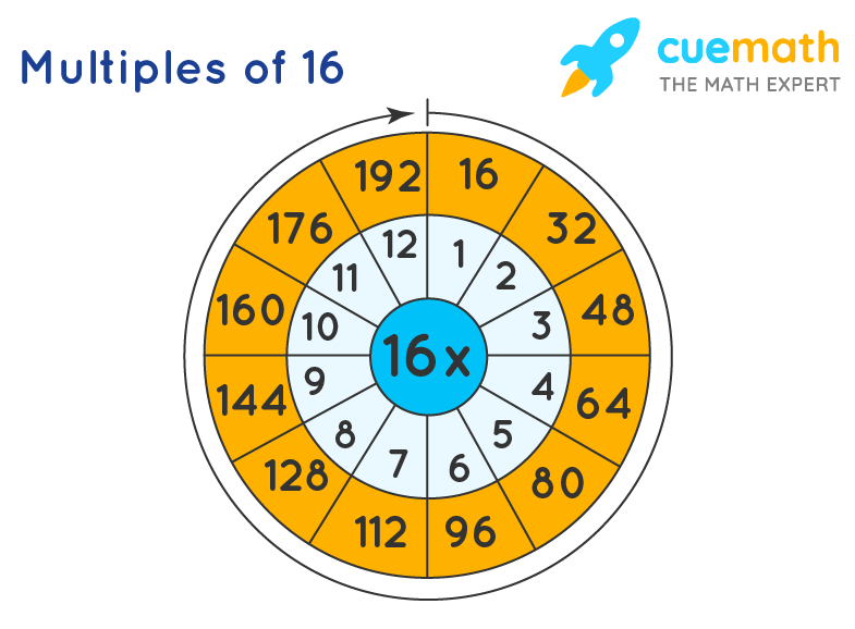 multiples of 16