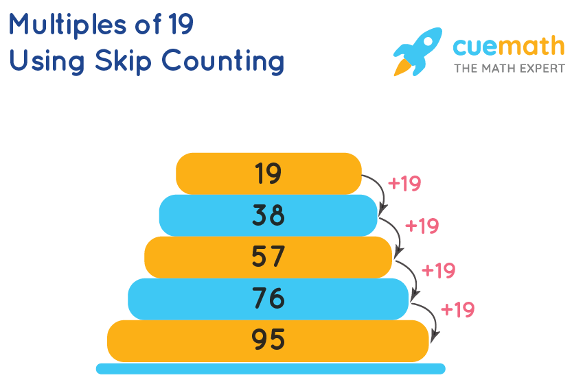 Multiples of 19 using skip counting