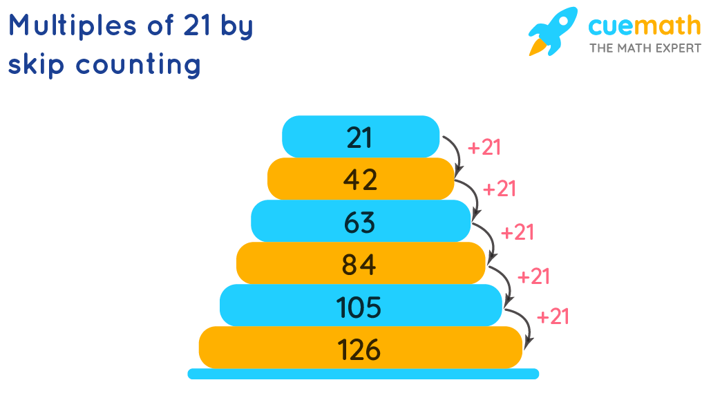 Multiples of 21 by Skip Counting