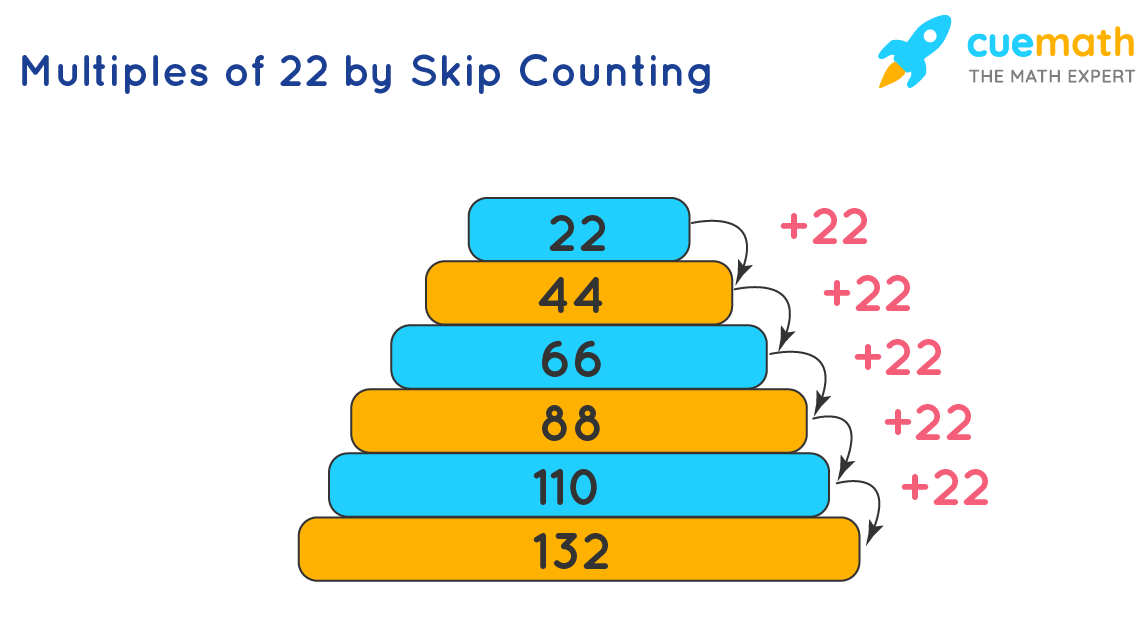 Multiples of 22 by Skip Counting