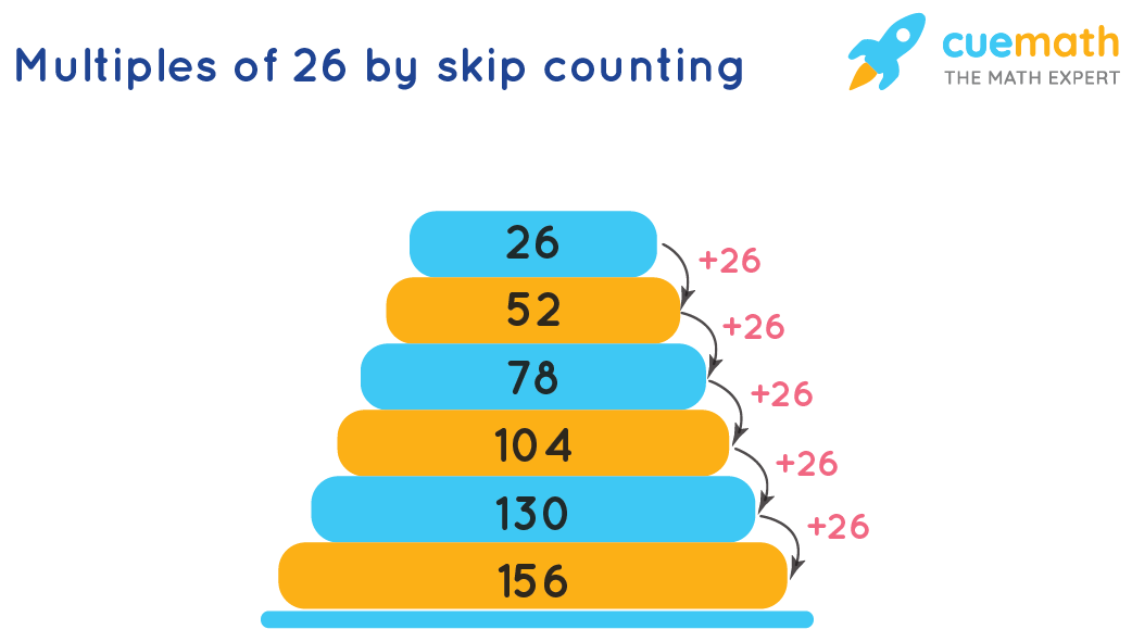 Multiples of 26 by skip counting