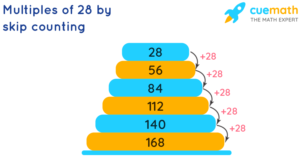 Multiples of 28 by Skip Counting
