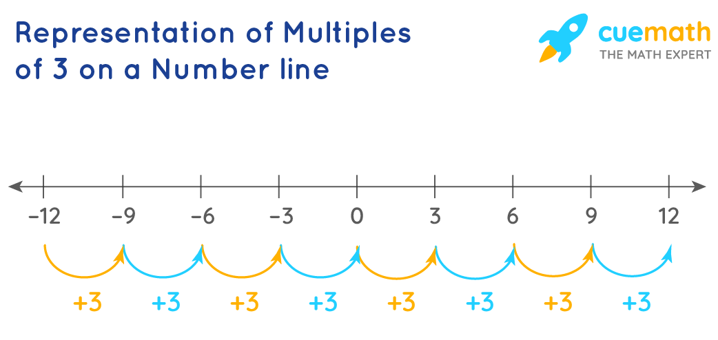 Representation of Multiples of 3 on a Number Line