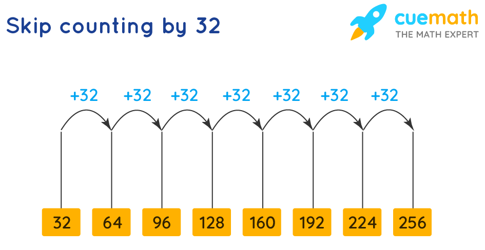 skip counting by 32 to get multiples of 32