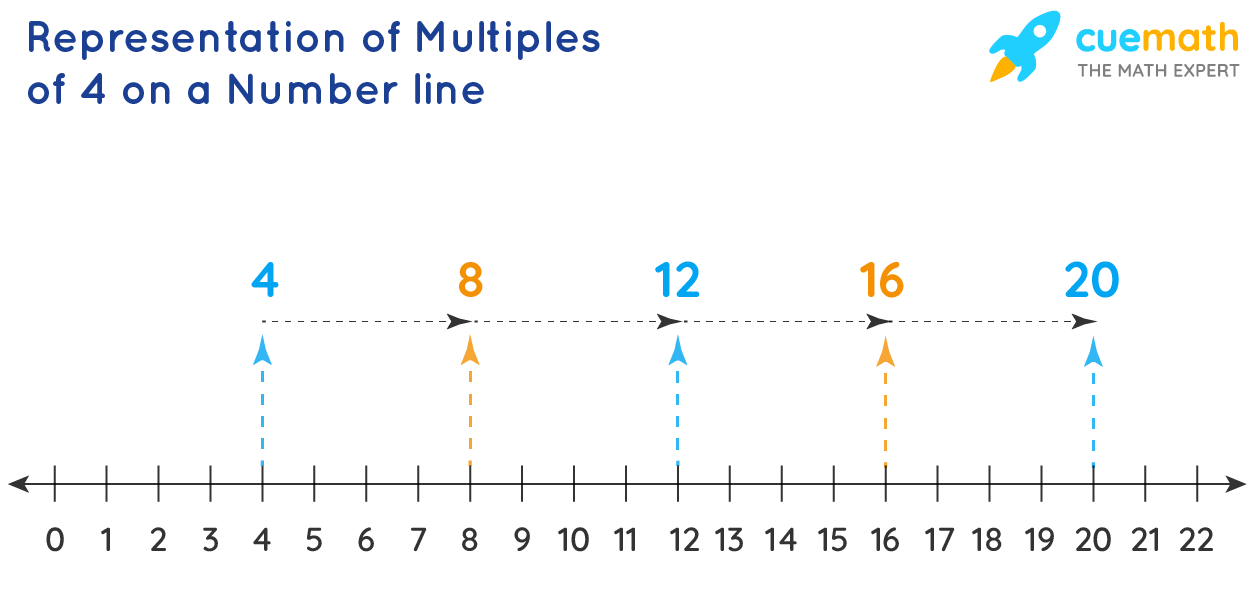 Representation of Multiples of 4 on a Number Line