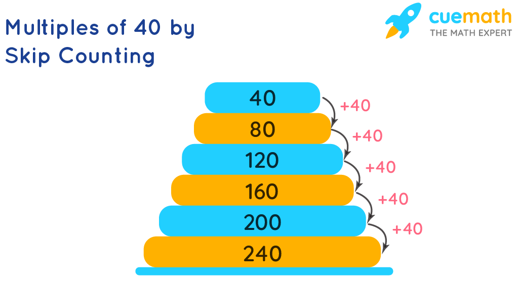 Multiples of 40 by Skip Counting