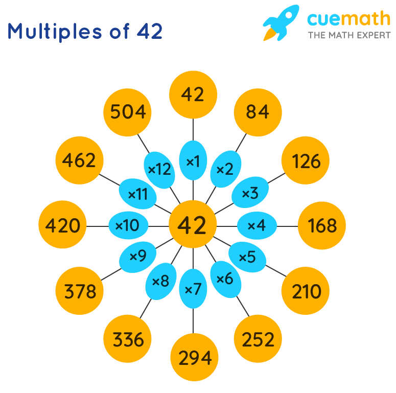 multiples of 42