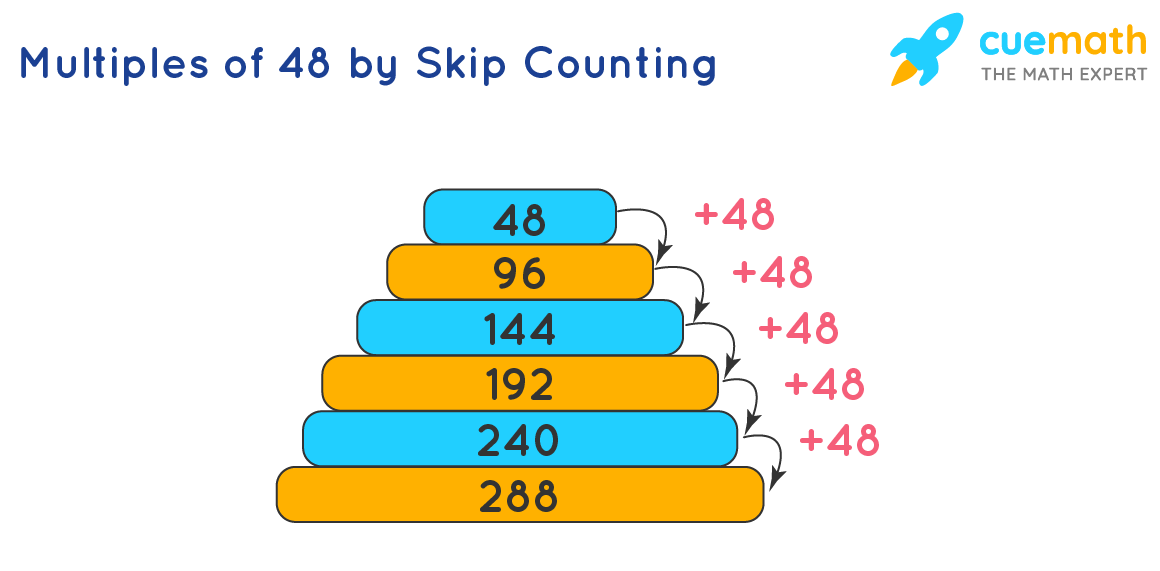 Multiples of 48 by Skip Counting