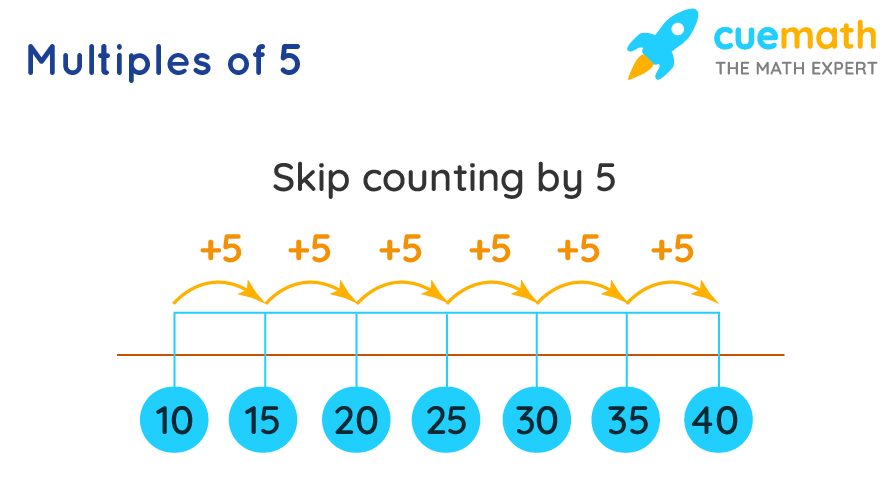 Multiples of 5 by Skip Counting