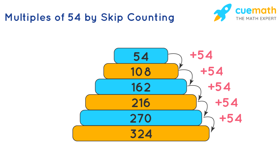 Multiples of 54