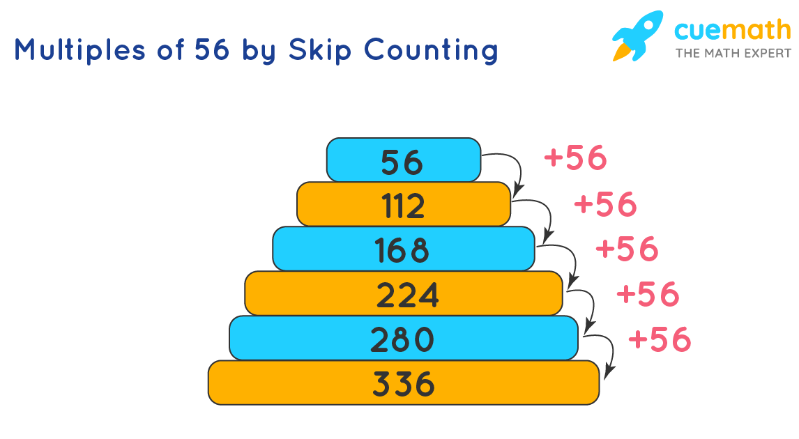 Multiples of 56