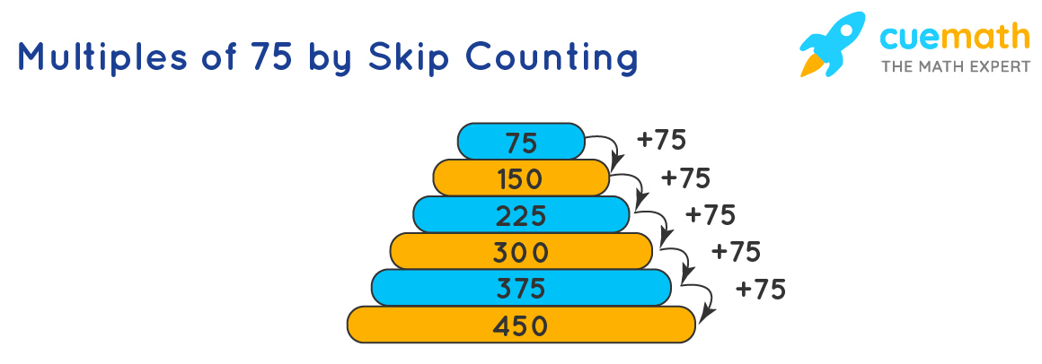 Multiples of 75 by Skip Counting