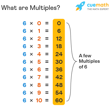 What are Multiples?