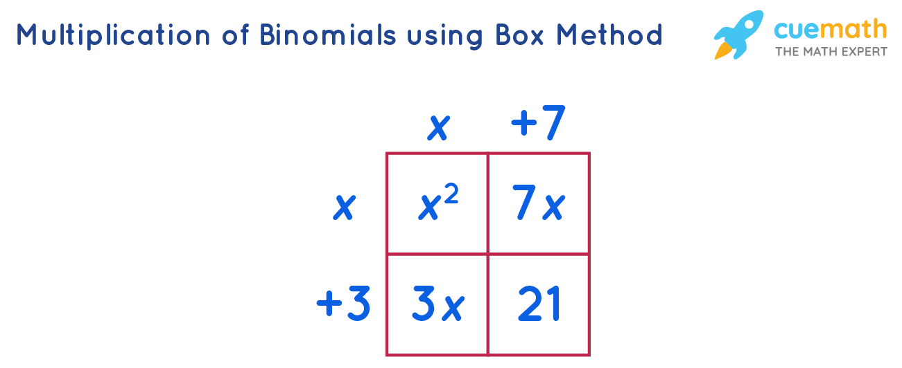 Multiplication of Binomials by Box Method