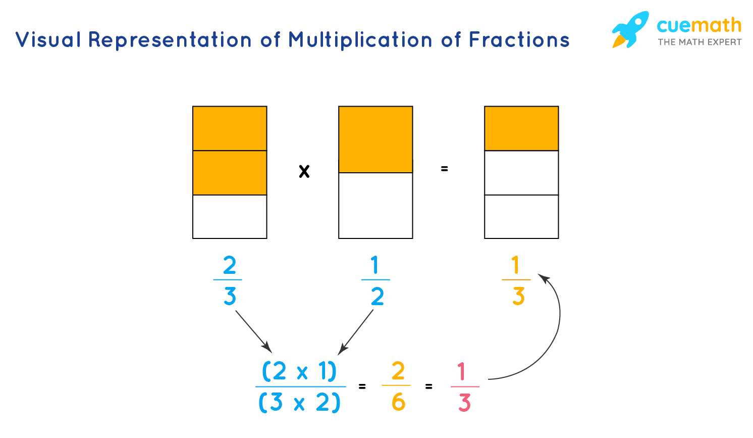 Visual Representation of Multiplication of Fractions
