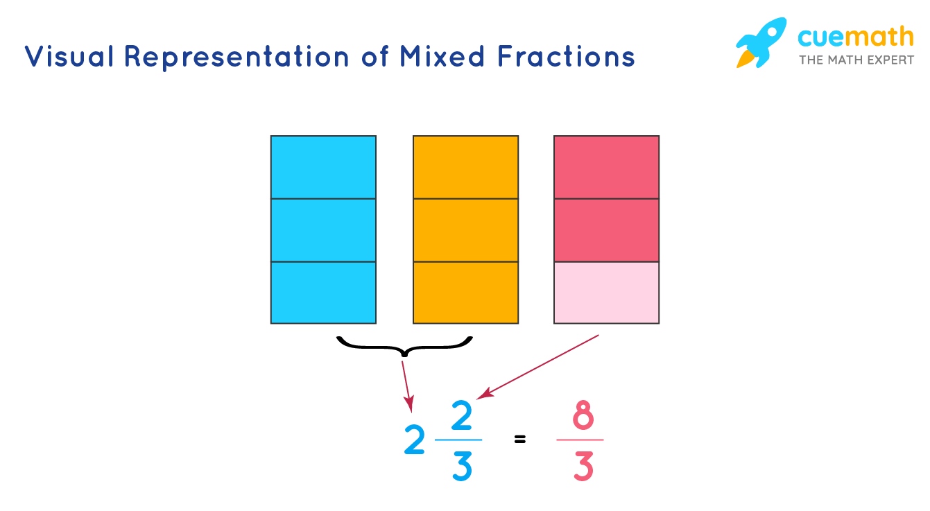 Visual Representation of Mixed Fractions