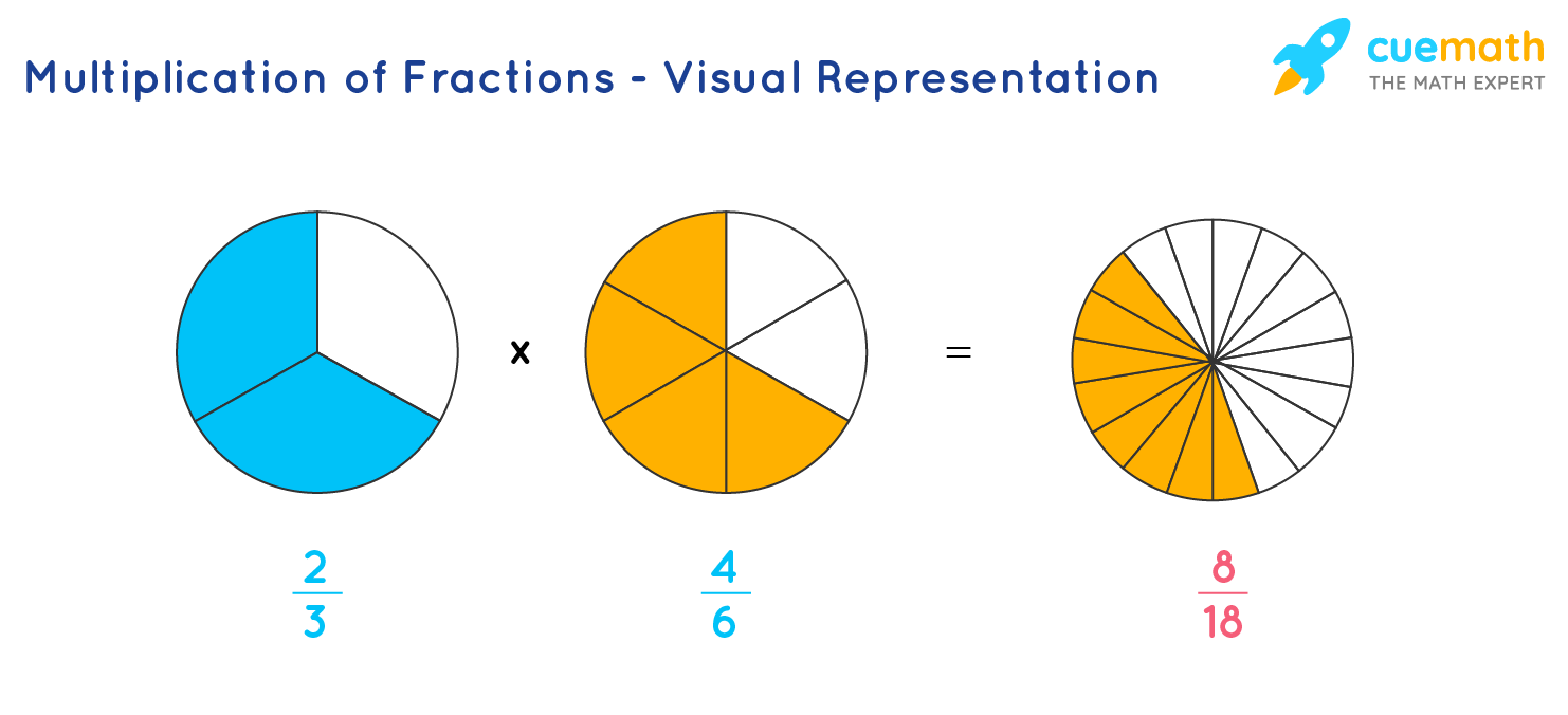 Multiplication of Fractions - Visual Representation