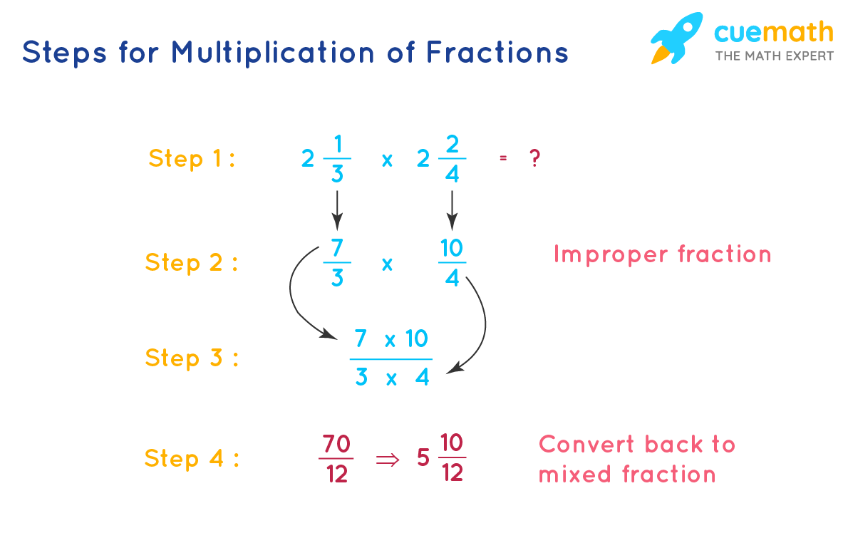 Steps for Multiplication of Fraction