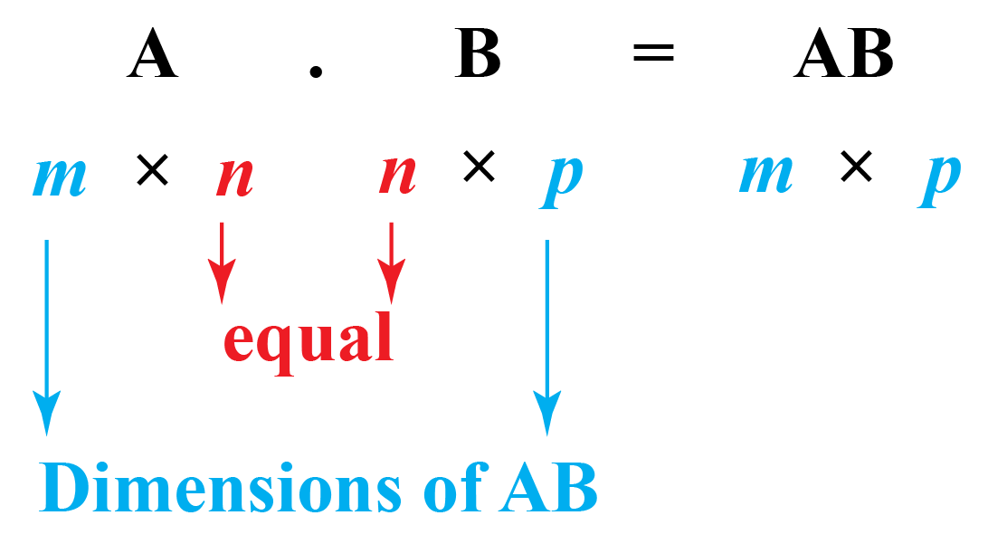Multiply matrices A and B