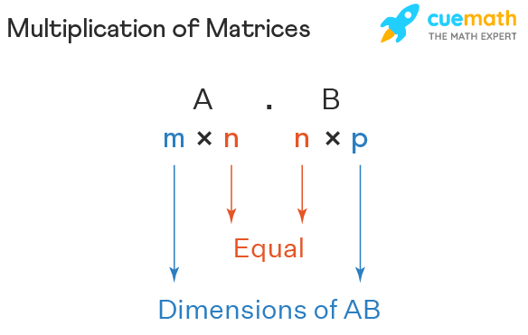 compatibilty of matrices